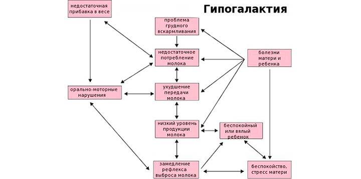 гипогалактия