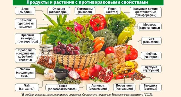 полезные продукты при раке