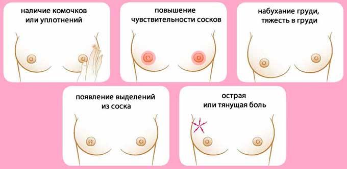 симптомы мастодинии