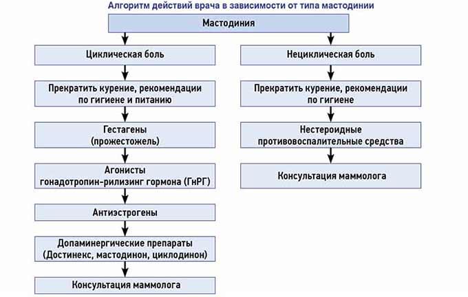 тактика лечения мастодинии в зависимости от вида