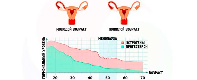 наступление менопаузы