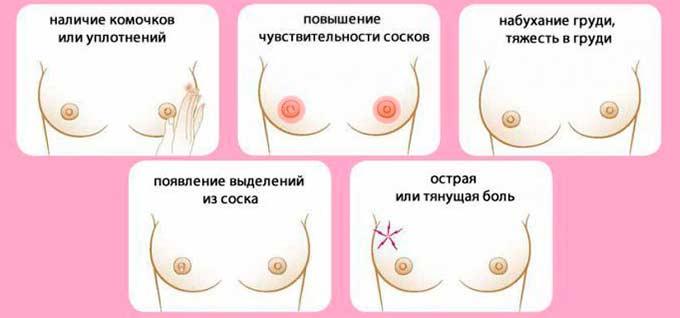 Симптомы заболеваний молочной железы