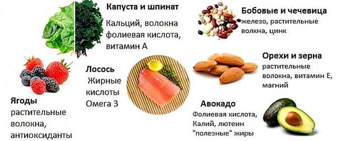 Полезные продукты для женщин