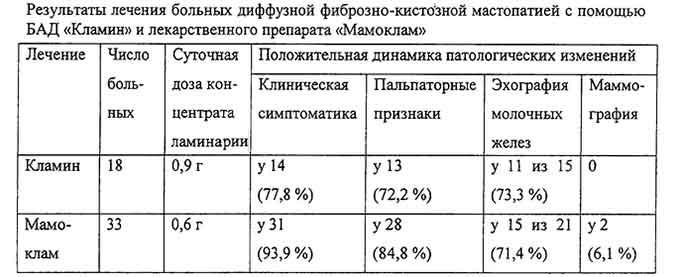 Сравнение эффективности лечения мастопатии Маммокламом и Кламином