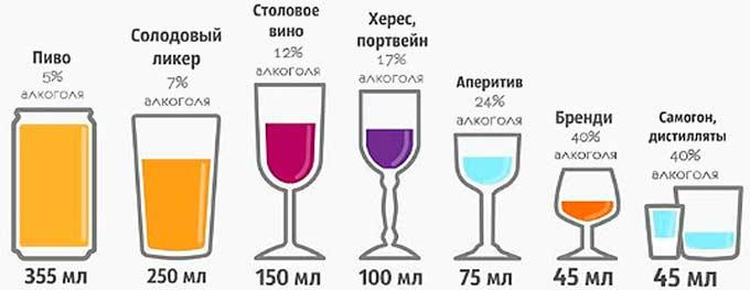 Процентное содержание алкоголя в разных типах напитков