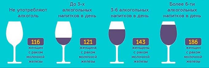 Увеличение риска развития рака при частом употреблении алкоголя