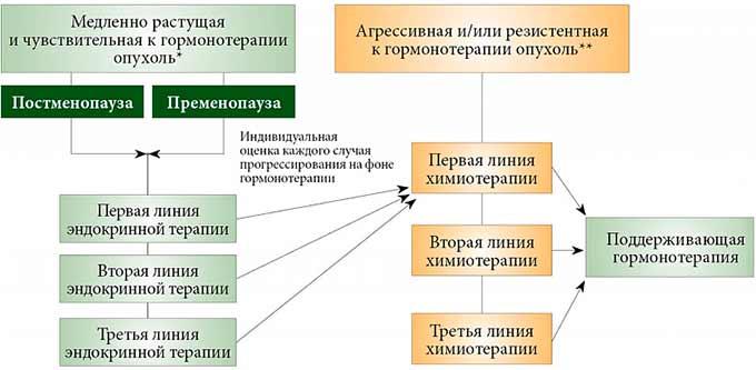 Схема химиотерапии