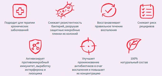 Лечебное действие препарата Вобэнзим